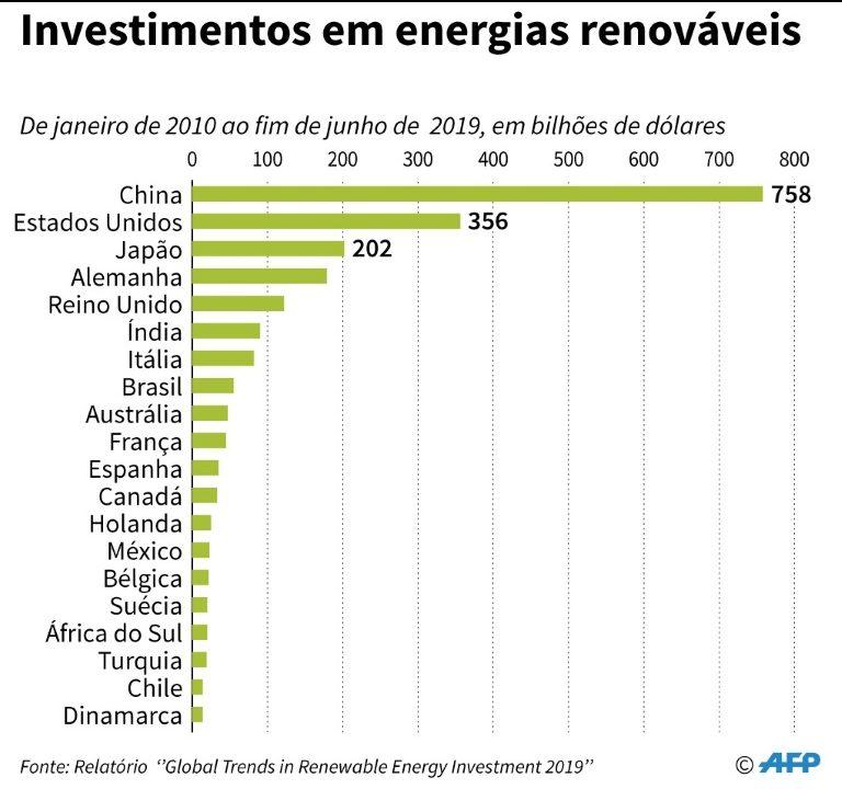 Energias renováveis quadruplicaram no mundo em 10 anos