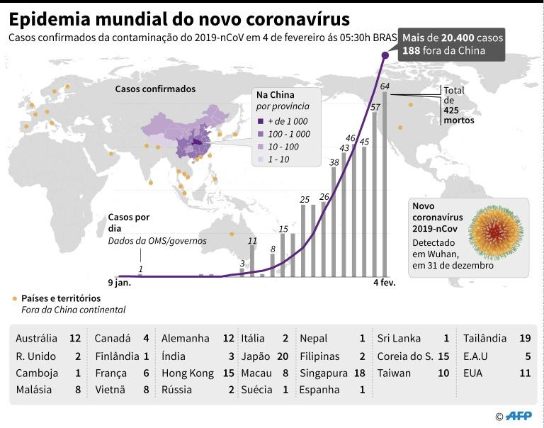 O perfil dos mortos pelo novo coronavírus: mais de 60 anos e com problemas de saúde