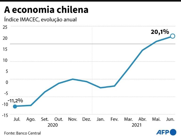 Atividade econômica do Chile cresceu 20,1% em junho, um recorde