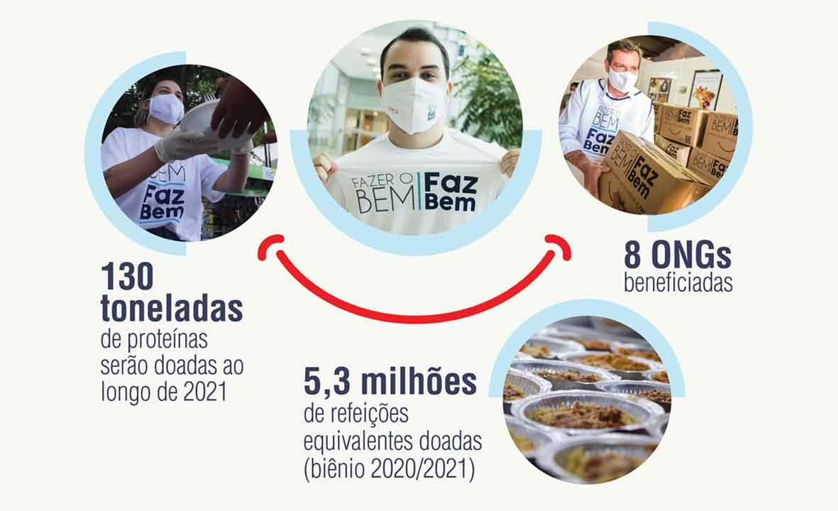 Dia Mundial da Alimentação: refeições chegam à população mais vulnerável por meio de doações