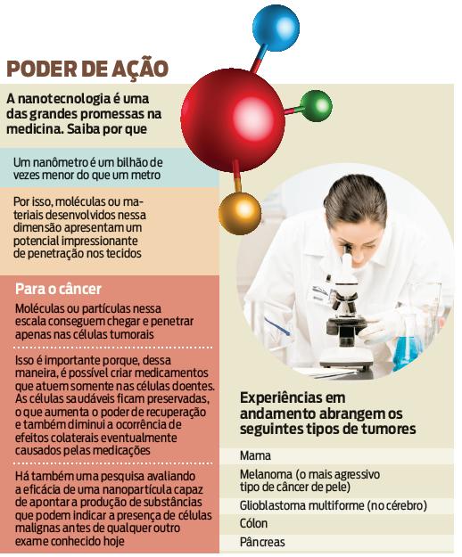 A nanoterapia contra o câncer - ISTOÉ Independente