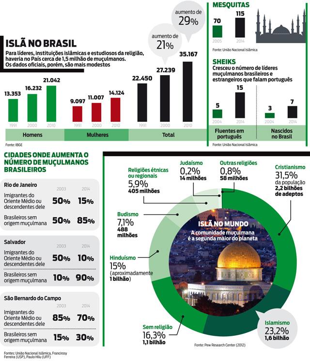 O Islã no Brasil